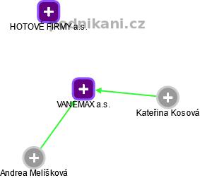 VANEMAX a.s. - náhled vizuálního zobrazení vztahů obchodního rejstříku