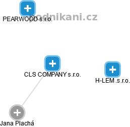 CLS COMPANY s.r.o. - obrázek vizuálního zobrazení vztahů obchodního rejstříku