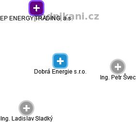 Dobrá Energie s.r.o. - náhled vizuálního zobrazení vztahů obchodního rejstříku