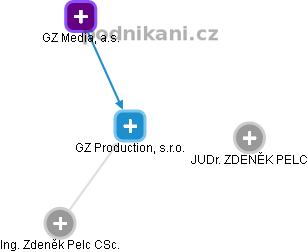 GZ Production, s.r.o. - náhled vizuálního zobrazení vztahů obchodního rejstříku
