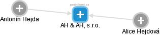 AH & AH, s.r.o. - náhled vizuálního zobrazení vztahů obchodního rejstříku