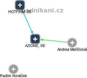 AZIONE, SE - náhled vizuálního zobrazení vztahů obchodního rejstříku