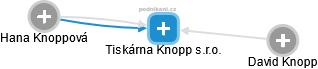 Tiskárna Knopp s.r.o. - náhled vizuálního zobrazení vztahů obchodního rejstříku