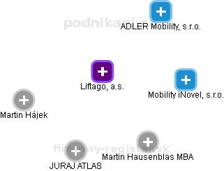 Liftago, a.s. - náhled vizuálního zobrazení vztahů obchodního rejstříku
