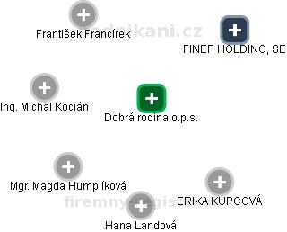 Dobrá rodina o.p.s. - náhled vizuálního zobrazení vztahů obchodního rejstříku