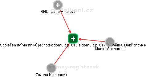 Společenství vlastníků jednotek domu č.p. 616 a domu č.p. 617, 5. května, Dobřichovice - náhled vizuálního zobrazení vztahů obchodního rejstříku