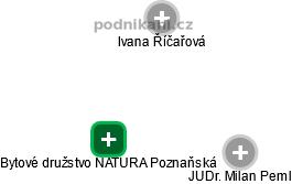 Bytové družstvo NATURA Poznaňská - náhled vizuálního zobrazení vztahů obchodního rejstříku