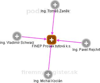 FINEP Prosek bytová k.s. - náhled vizuálního zobrazení vztahů obchodního rejstříku