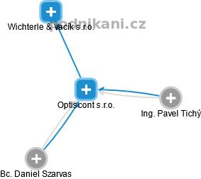 Optiscont s.r.o. - náhled vizuálního zobrazení vztahů obchodního rejstříku