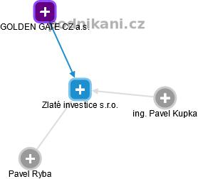 Zlaté investice s.r.o. - náhled vizuálního zobrazení vztahů obchodního rejstříku