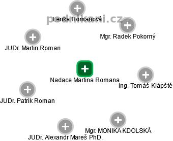 Nadace Martina Romana - náhled vizuálního zobrazení vztahů obchodního rejstříku