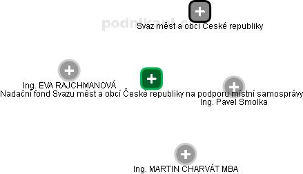 Nadační fond Svazu měst a obcí České republiky na podporu místní samosprávy - náhled vizuálního zobrazení vztahů obchodního rejstříku