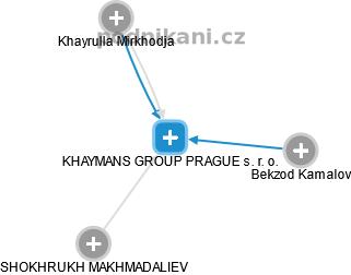 KHAYMANS GROUP PRAGUE s. r. o. - náhled vizuálního zobrazení vztahů obchodního rejstříku