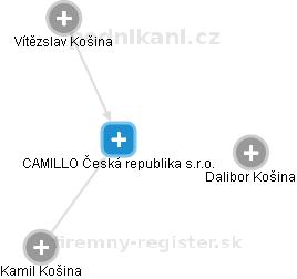 CAMILLO Česká republika s.r.o. - náhled vizuálního zobrazení vztahů obchodního rejstříku