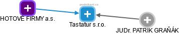 Tastatur s.r.o. - náhled vizuálního zobrazení vztahů obchodního rejstříku