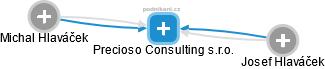 Precioso Consulting s.r.o. - náhled vizuálního zobrazení vztahů obchodního rejstříku