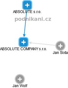 ABSOLUTE COMPANY s.r.o. - náhled vizuálního zobrazení vztahů obchodního rejstříku