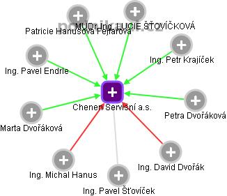 Chenen Servisní a.s. - náhled vizuálního zobrazení vztahů obchodního rejstříku