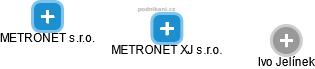 METRONET XJ s.r.o. - náhled vizuálního zobrazení vztahů obchodního rejstříku