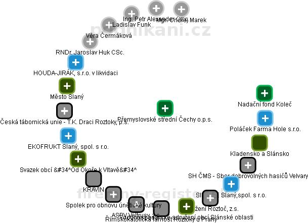 Přemyslovské střední Čechy o.p.s. - obrázek vizuálního zobrazení vztahů obchodního rejstříku