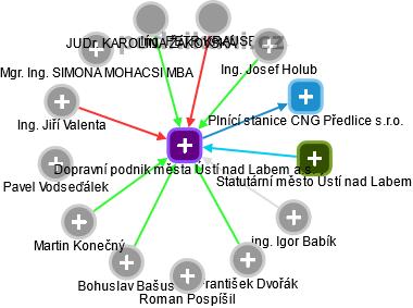 Dopravní podnik města Ústí nad Labem a.s. - náhled vizuálního zobrazení vztahů obchodního rejstříku