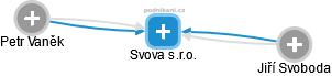 Svova s.r.o. - náhled vizuálního zobrazení vztahů obchodního rejstříku