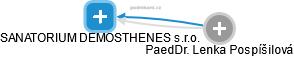 SANATORIUM DEMOSTHENES s.r.o. - náhled vizuálního zobrazení vztahů obchodního rejstříku