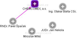 CHEMCOMEX Praha, a.s. - náhled vizuálního zobrazení vztahů obchodního rejstříku