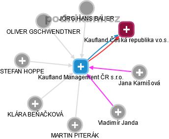 Kaufland Management ČR s.r.o. - náhled vizuálního zobrazení vztahů obchodního rejstříku