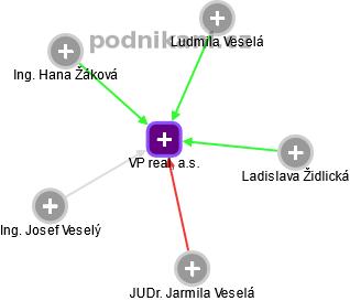 VP real, a.s. - náhled vizuálního zobrazení vztahů obchodního rejstříku