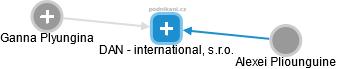 DAN - international, s.r.o. - náhled vizuálního zobrazení vztahů obchodního rejstříku