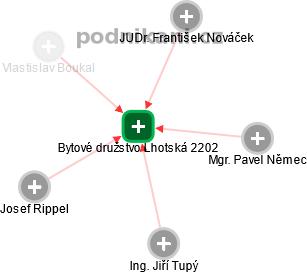 Bytové družstvo Lhotská 2202 - náhled vizuálního zobrazení vztahů obchodního rejstříku