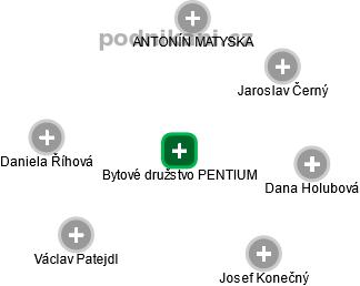 Bytové družstvo PENTIUM - náhled vizuálního zobrazení vztahů obchodního rejstříku