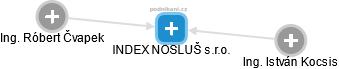 INDEX NOSLUŠ s.r.o. - obrázek vizuálního zobrazení vztahů obchodního rejstříku
