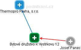 Bytové družstvo K Vystrkovu 12 - náhled vizuálního zobrazení vztahů obchodního rejstříku