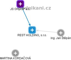 REST HOLDING, s.r.o. - náhled vizuálního zobrazení vztahů obchodního rejstříku
