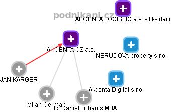 AKCENTA CZ a.s. - náhled vizuálního zobrazení vztahů obchodního rejstříku