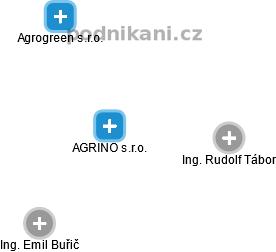 AGRINO s.r.o. - náhled vizuálního zobrazení vztahů obchodního rejstříku