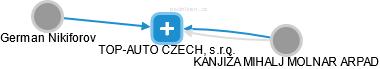 TOP-AUTO CZECH, s.r.o. - náhled vizuálního zobrazení vztahů obchodního rejstříku