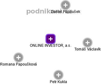 ONLINE INVESTOR, a.s. - náhled vizuálního zobrazení vztahů obchodního rejstříku