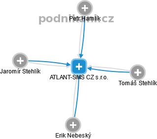 ATLANT-SMS CZ s.r.o. - náhled vizuálního zobrazení vztahů obchodního rejstříku