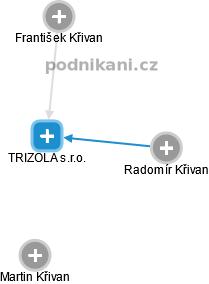 TRIZOLA s.r.o. - náhled vizuálního zobrazení vztahů obchodního rejstříku