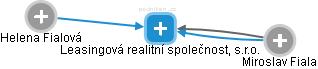 Leasingová realitní společnost, s.r.o. - náhled vizuálního zobrazení vztahů obchodního rejstříku