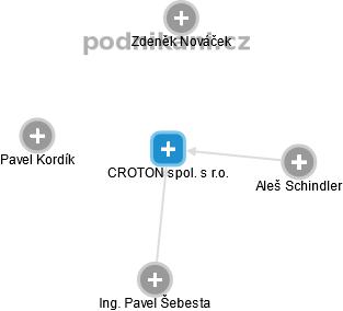 CROTON spol. s r.o. - náhled vizuálního zobrazení vztahů obchodního rejstříku