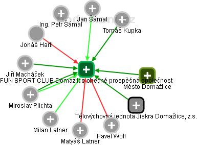 FUN SPORT CLUB Domažlice obecně prospěšná společnost - náhled vizuálního zobrazení vztahů obchodního rejstříku