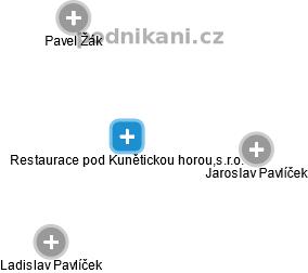 Restaurace pod Kunětickou horou,s.r.o. - náhled vizuálního zobrazení vztahů obchodního rejstříku