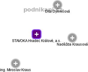 STAVOKA Hradec Králové, a.s. - náhled vizuálního zobrazení vztahů obchodního rejstříku
