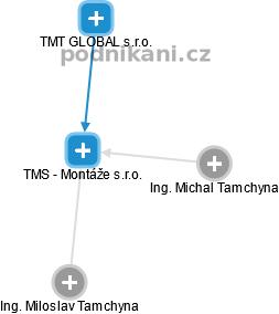 TMS - Montáže s.r.o. - náhled vizuálního zobrazení vztahů obchodního rejstříku
