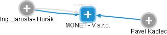 MONET - V s.r.o. - náhled vizuálního zobrazení vztahů obchodního rejstříku