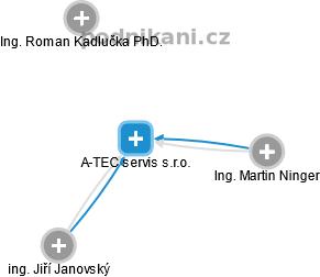 A-TEC servis s.r.o. - náhled vizuálního zobrazení vztahů obchodního rejstříku